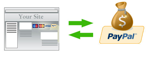 PayPal Express Checkout with PHP – Sanwebe